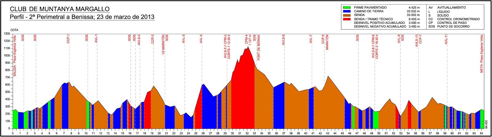 perfil-perimetral-benissa-2013